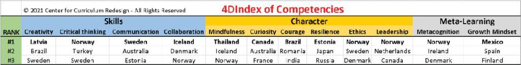 4D Index of Competencies
