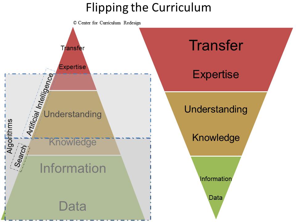Center for Curriculum Redesign